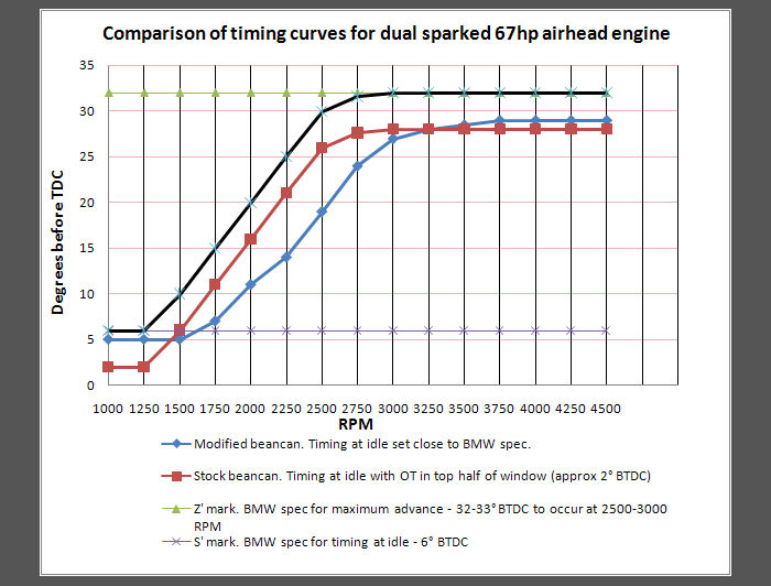 dual plugging – timing | skrunkwerks